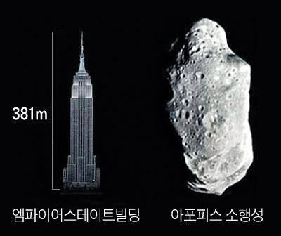 소행성 크기 그래픽
