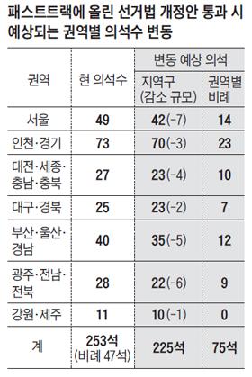패스트트랙에 올린 선거법 개정안 통과 시 예상되는 권역별 의석수 변동 정리 표