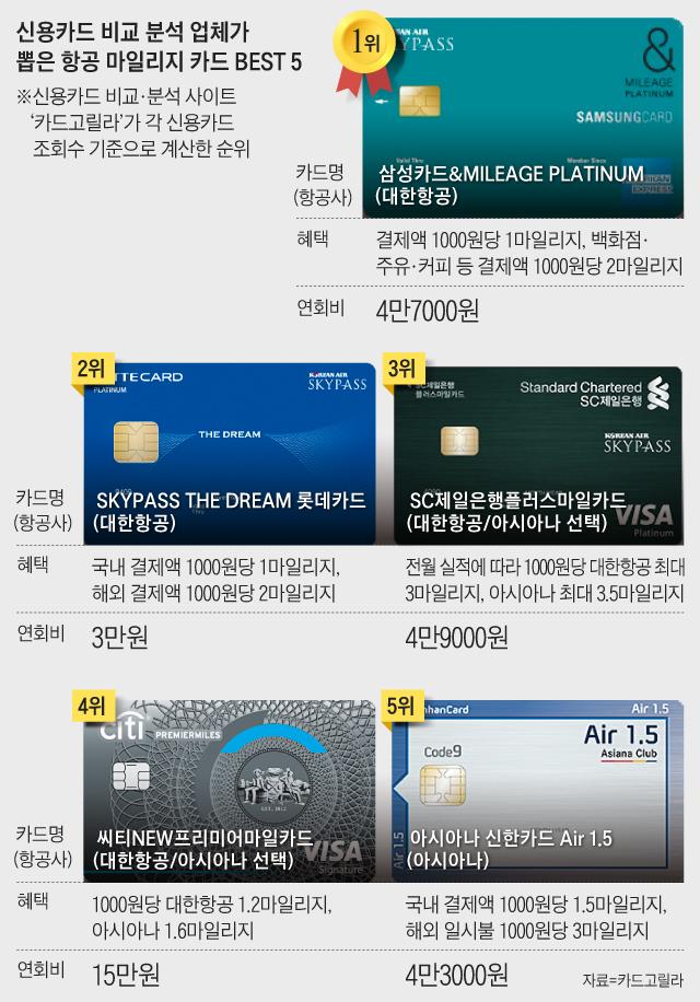 신용카드 비교 분석 업체가 뽑은 항공 마일리지 카드 BEST 5