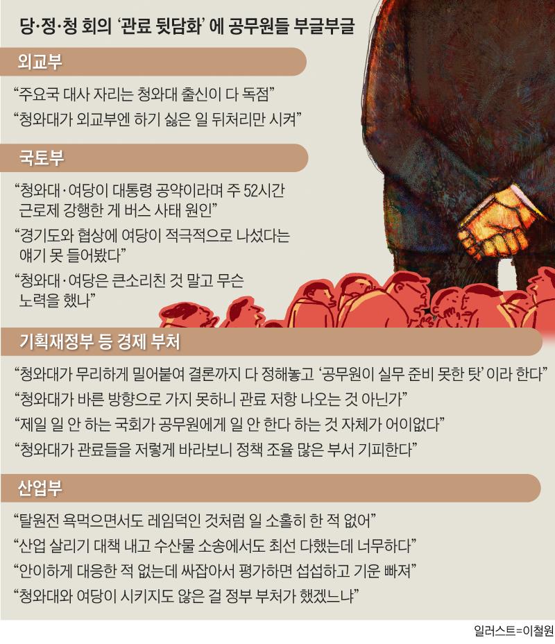 당·정·청 회의'관료 뒷담화'에 공무원들 부글부글