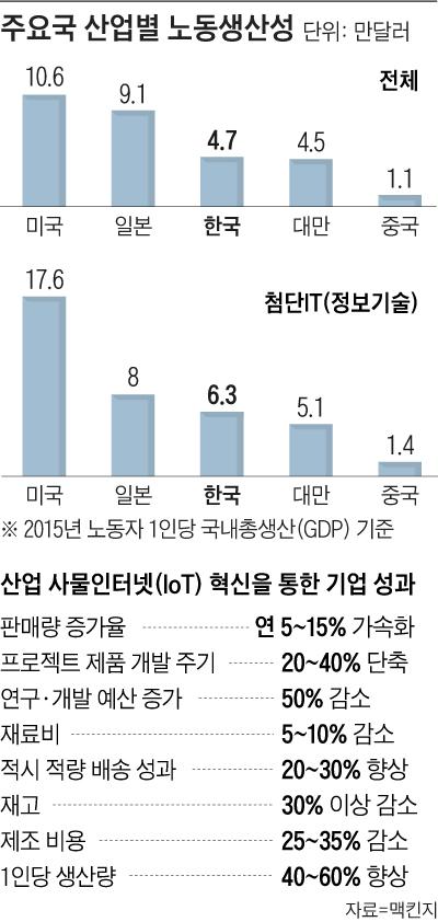 주요국 산업별 노동생산성 외