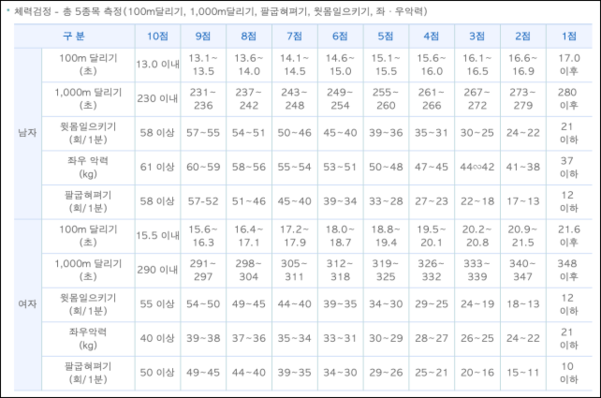 경찰공무원 선발시 남녀별 체력검정 평가 기준. /경찰청 인터넷 원서접수 홈페이지 캡처