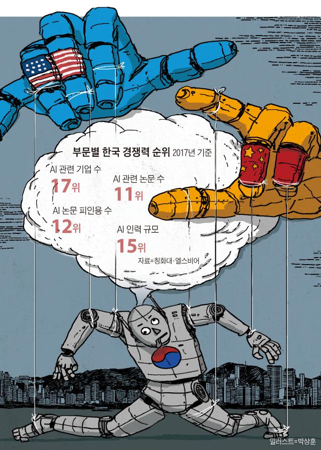 부문별 한국 경쟁력 순위