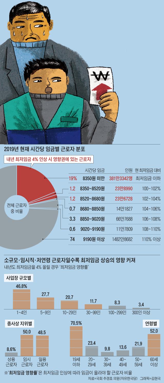 2019년 현재 시간당 임금별 근로자 분포 외