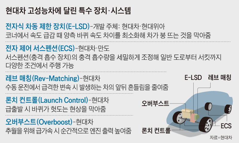 현대차 고성능차에 달린 특수 장치 시스템