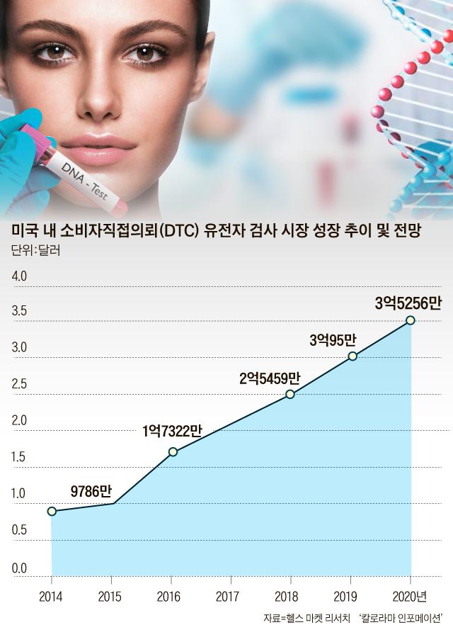 미국 내 소비자직접의뢰 유전자 검사 시장 성장 추이 및 전망 그래프