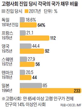 고령사회 진입 당시 각국의 국가 채무 비율 그래프