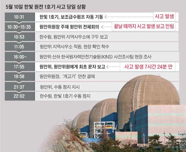 5월 10일 한빛 원전 1호기 사고 당일 상황 정리 표