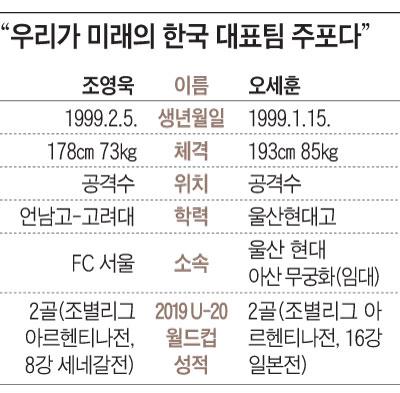 우리가 미래의 한국 대표팀 주포다