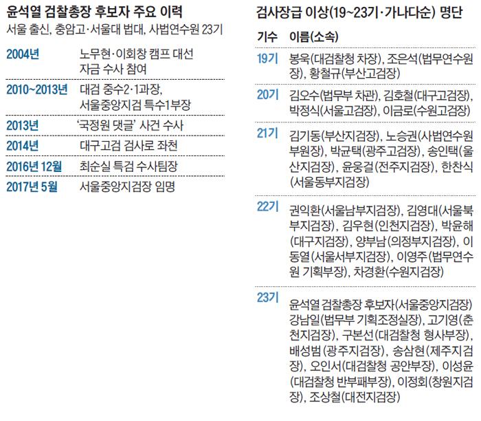 윤석열 검찰총장 후보자 주요 이력표