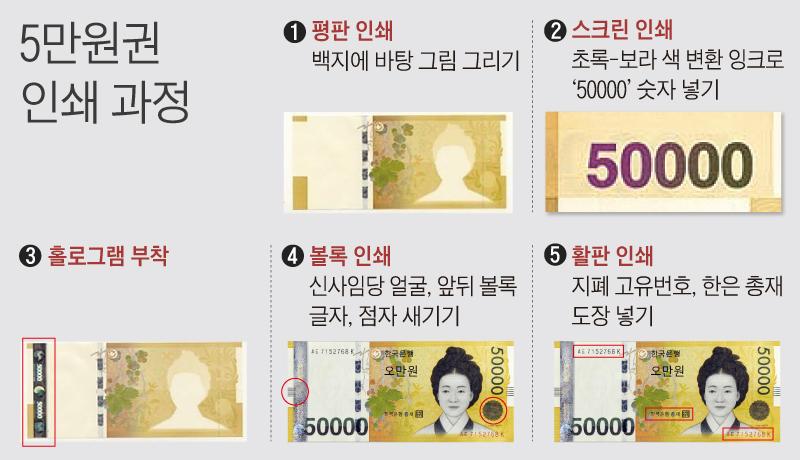 5만원권 인쇄 과정 그래픽