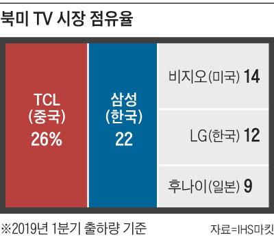 북미 TV 시장 점유율