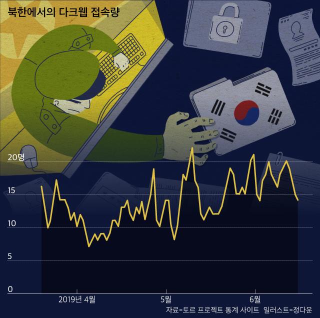 북한에서의 올해 4~6월 다크웹 접속량.