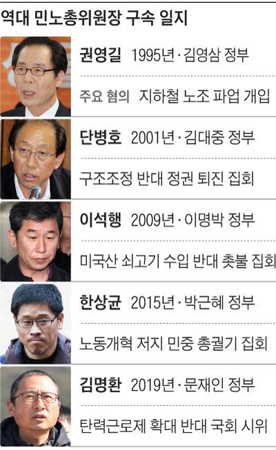 역대 민노총위원장 구속 일지