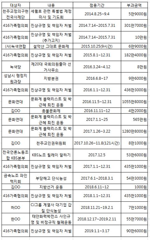 2014~2019년 서울시가 광화문광장 무단 점유에 대해 부과한 변상금 내역. /조원진 의원실