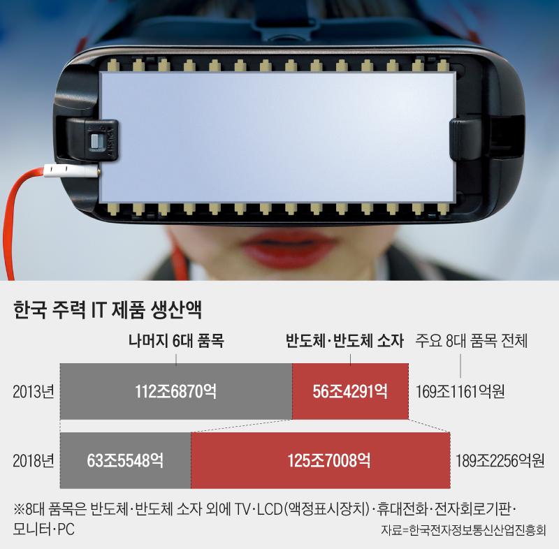 한국 주력 IT 제품 생산액