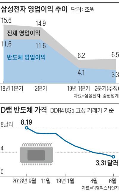 삼성전자 영업이익 추이 그래프