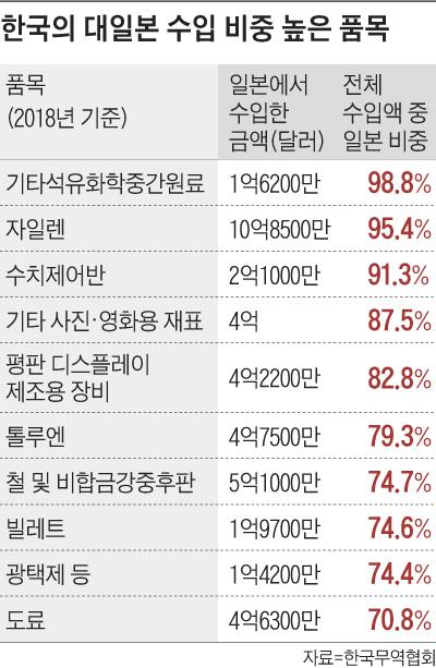 한국의 대일본 수입 비중 높은 품목