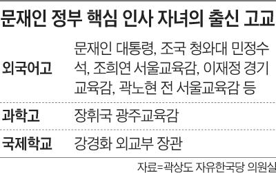 문재인 정부 핵심 인사 자녀의 출신 고교