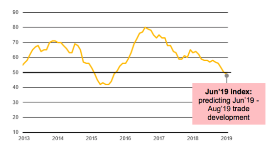 향후 3개월간 중국 교역을 예측하는 DHL 중국 무역지수 /DHL