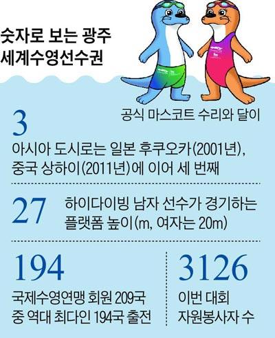 숫자로 보는 광주 세계수영선수권