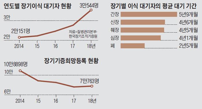 연도별 장기이식 대기자 현황 그래프