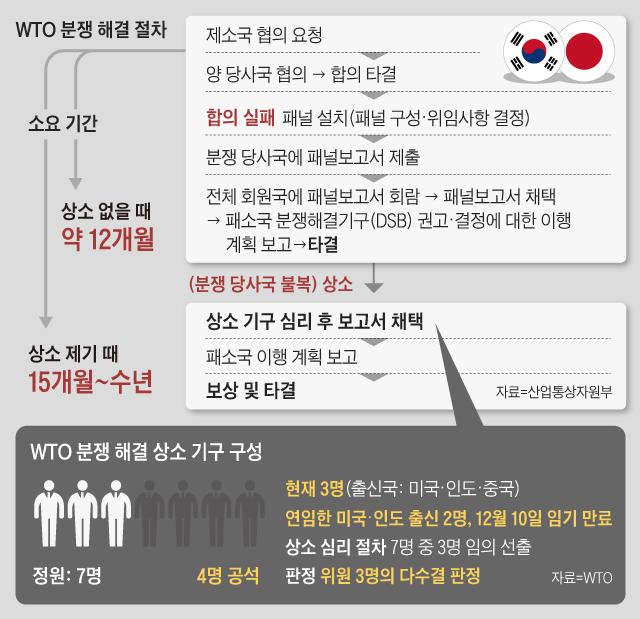 WTO 분쟁 해결 절차