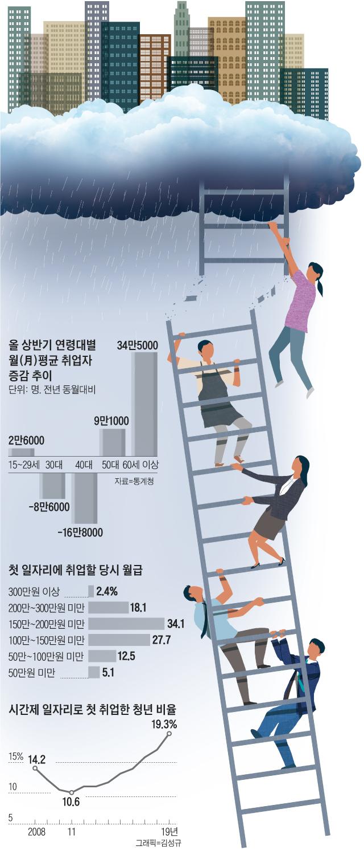 올 상반기 연령대별 월평균 취업자 증감 추이 외