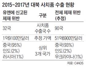 2015~2017년 대북 사치품 수출 현황표
