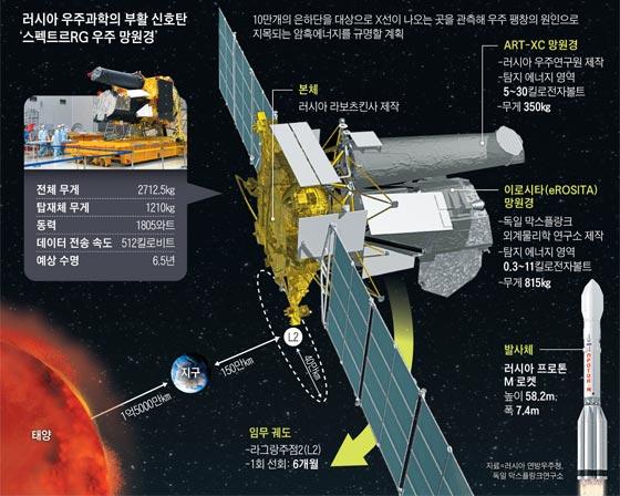 러시아 우주개발 그래픽