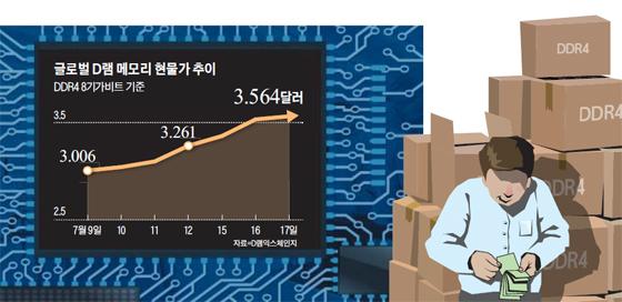 글로벌 D램 메모리 현물가 추이 그래프