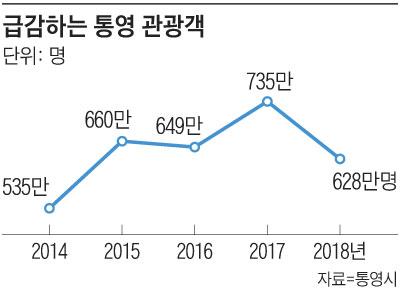 급감하는 통영 관광객 수 그래프