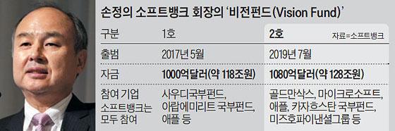 손정의 소프트뱅크 회장의 '비전펀드'