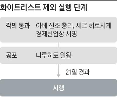 화이트리스트 제외 실행 단계 표