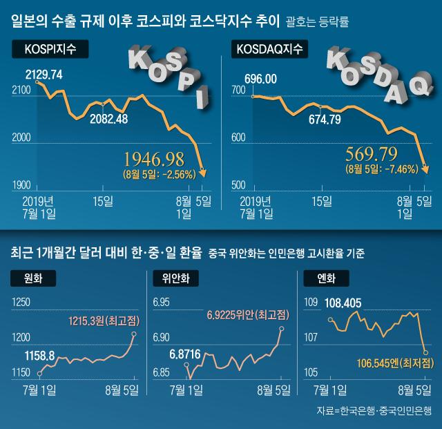 일본의 수출 규제 이후 코스피와 코스닥지수 추이 외