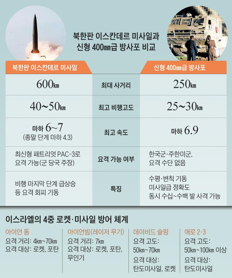 북한판 이스칸데르 미사일과 신형 400mm급 방사포 비교