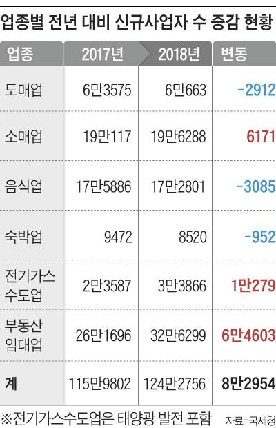 업종별 전년 대비 신규사업자 수 증감 현황