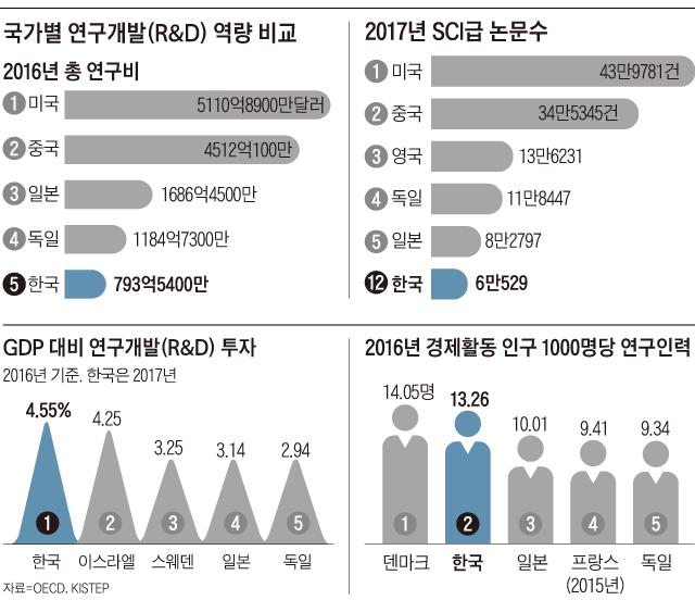 국가별 연구개발 역량 비교 그래프