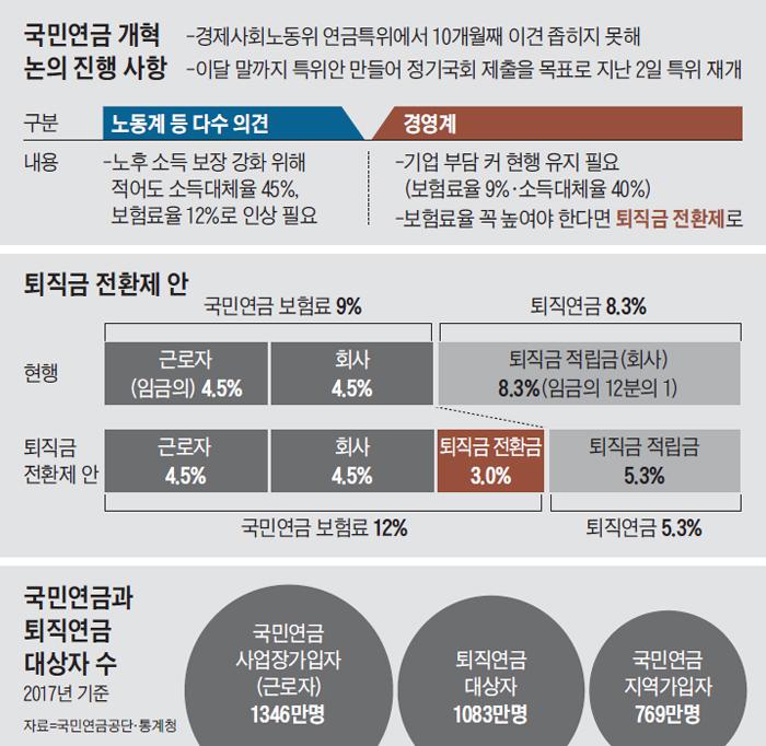 국민연금 개혁 논의 진행 사항