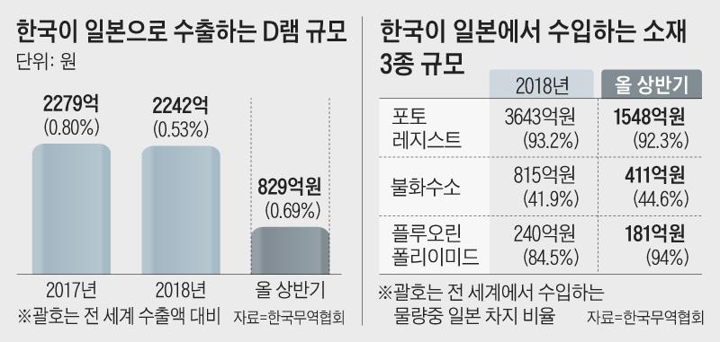 한국이 일본으로 수출하는 D램 규모