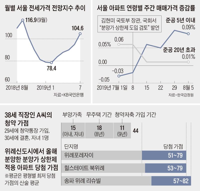 월별 서울 전세가격 전망지수 추이 그래프