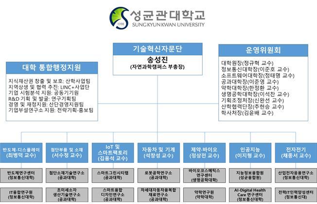 [참고자료 1] 성균관대학교 SKKU 기술혁신자문단 조직도