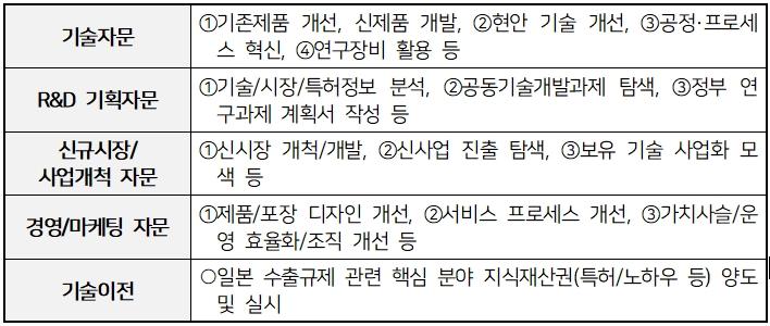 [참고자료 2] SKKU 기술혁신 자문단 지원 분야