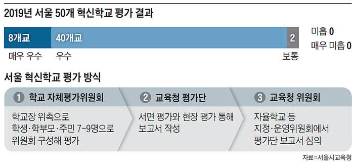 2019년 서울 50개 혁신학교 평가 결과 외