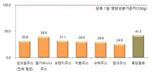 생과일주스·흑당음료 한 컵 당류 함량. /서울시 제공