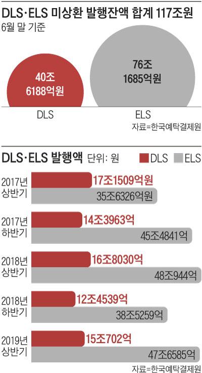 DLS·ELS 미상환 발행잔액 합계 117조원