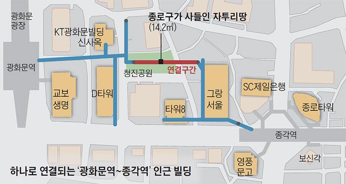 하나로 연결되는 '광화문역~종각역' 인근 빌딩