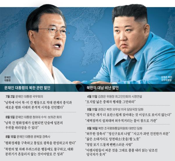 문재인 대통령의 대북 발언과 북한의 대남 비난 발언./조선일보DB