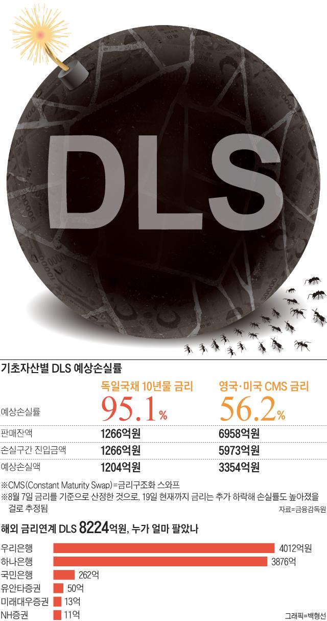 기초자산별 DLS 예상손실률