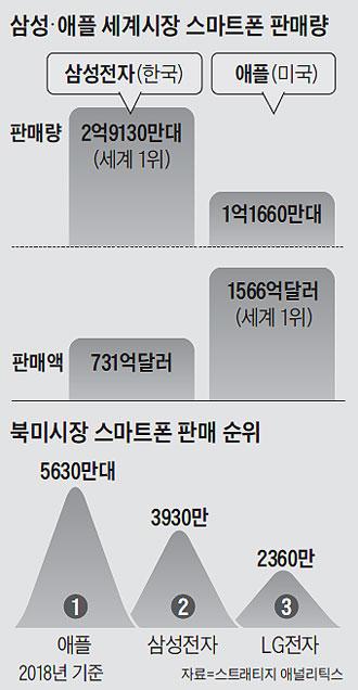 삼성·애플 세계시장 스마트폰 판매량